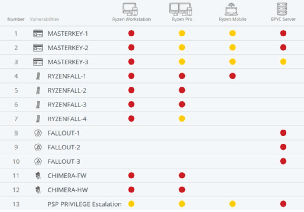 AMD flaws