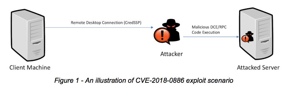 CredSSP