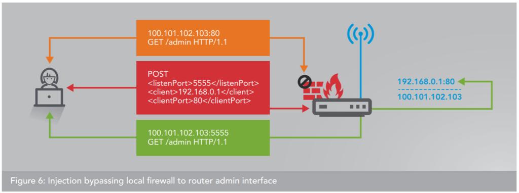 proxy botnet injection bypass