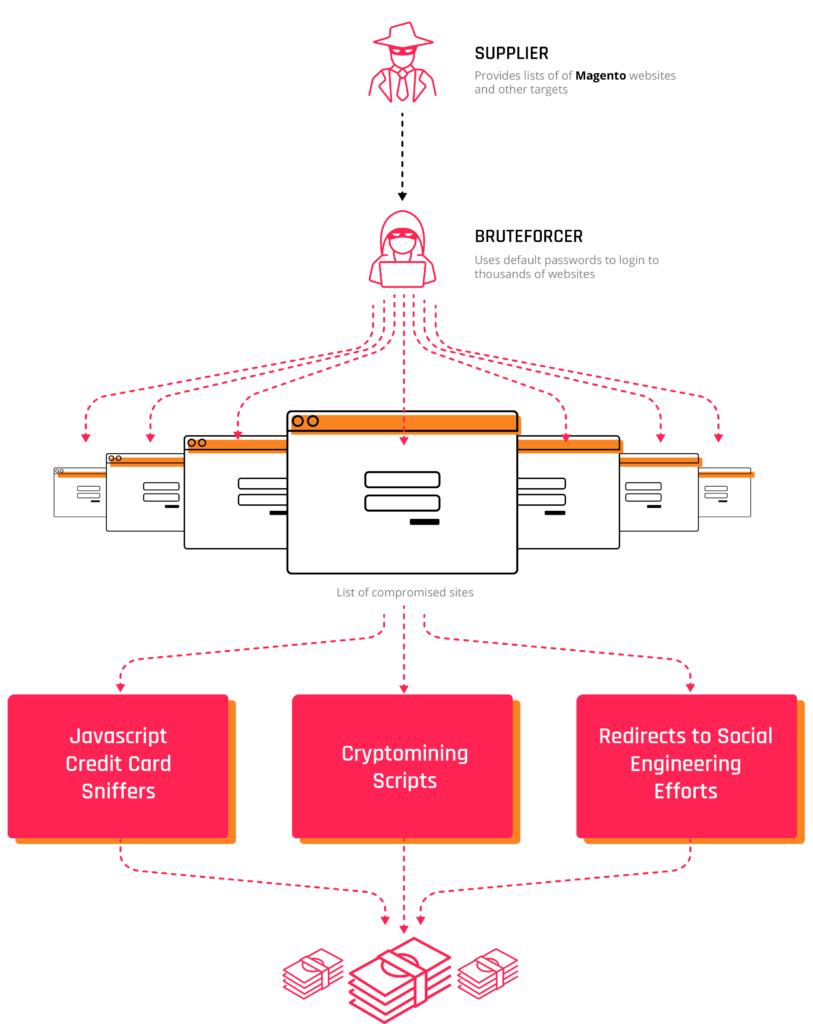 Magento Infographic-813x1024