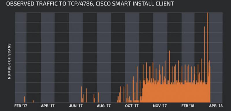 CISCO CVE-2018-0171 Smart Install scans
