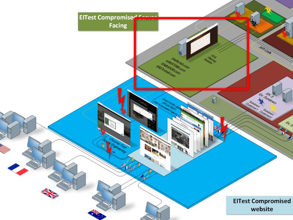 EITest campaign shut down